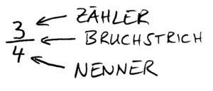 Bruchrechnen_Bruch_Zaehler_Nenner