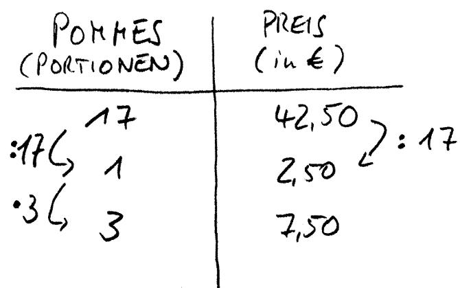 Dreisatz Studimup De Dreisatz Schwierige 10