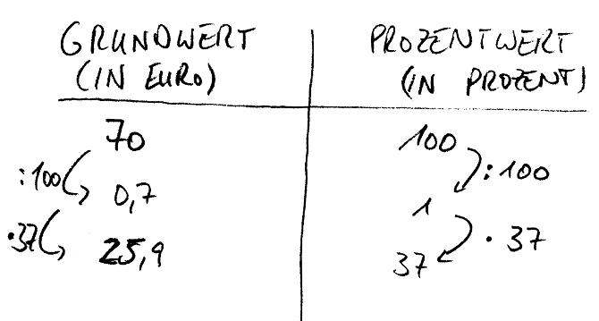Grundwert_Dreisatz_Einheiten