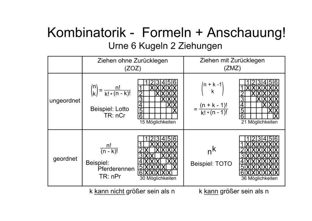 Kombinatorik_Formeln