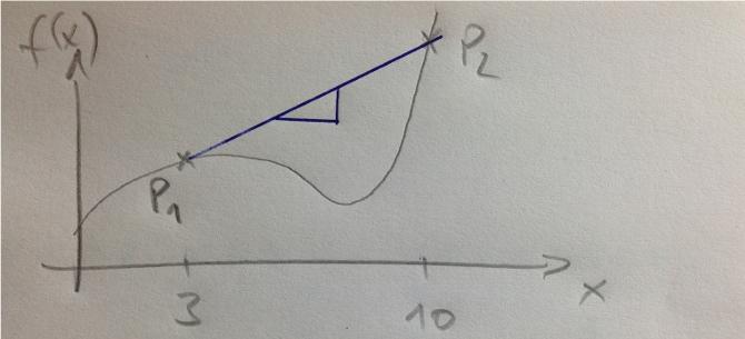 Mittlere_Aenderungsrate_grafisch