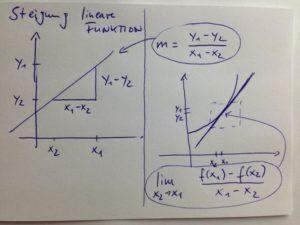Steigung_lineare_Funktion_Steigung_Differenzenquotient