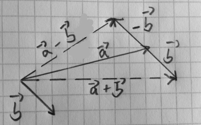Graphische_Vektorsubtraktion_und_Addieren_beim_Vektorrechnen